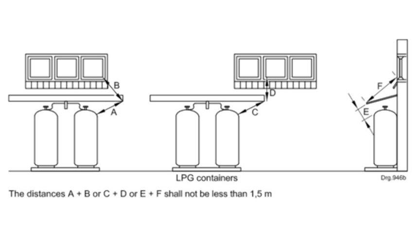 EPG Gas LP Gas Installation Regulations Image 2